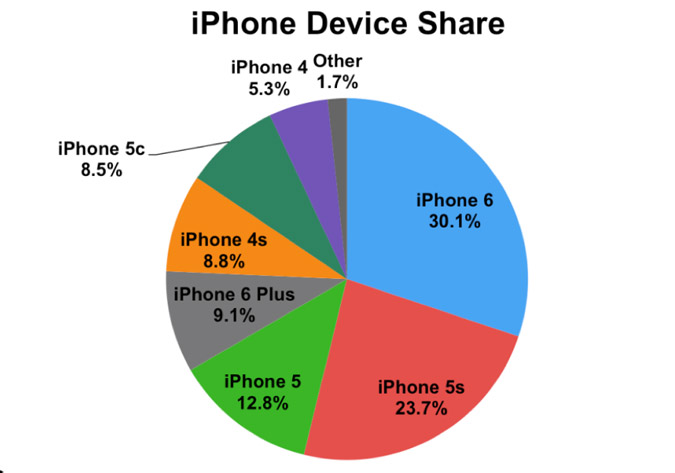 iPhone 6, iPhone 5s and iPhone 5 – the most popular smartphones Apple