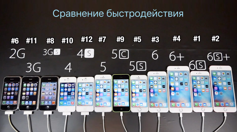 Enthusiast Compared The IPhone 6s And Plus With All Previous Generations Video
