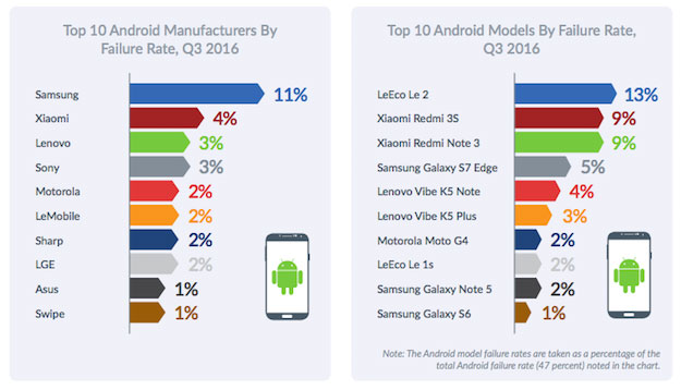 According to the study, Android surpassed iOS stability
