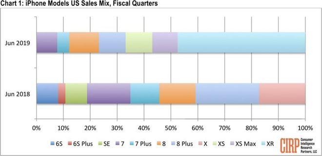 iPhone XR - iPjone's Top Selling Model